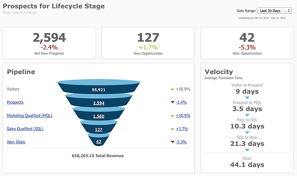 Pardot-Lifecycle-Report.png