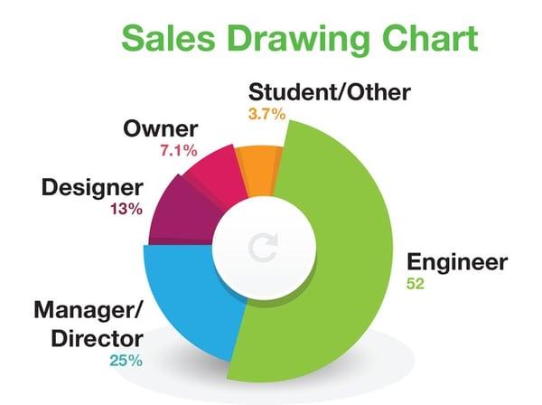 thomas-entreprise-sales-drawing-chart-1.jpg