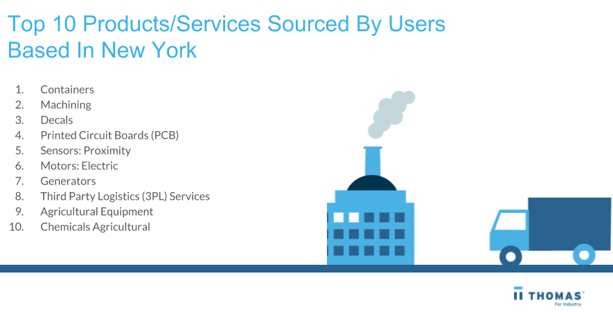 Top Products & Services In New York