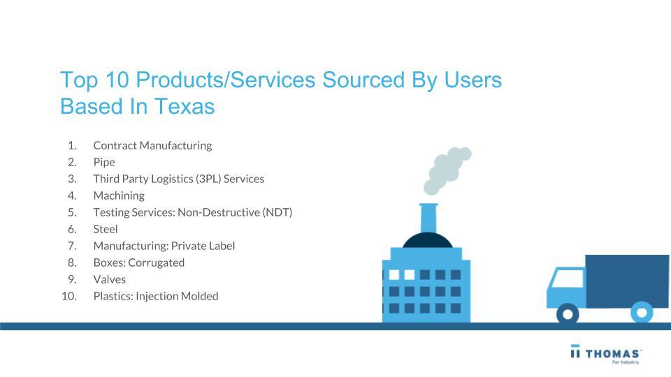 Texas Industrial/B2B Buying Trends