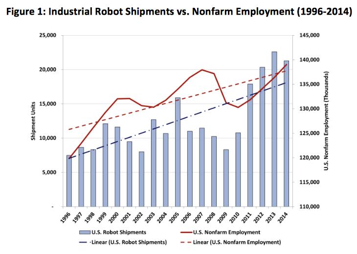 Industrial_Robot_Shipment_vs._Nonfarm_Employment_-_Chart