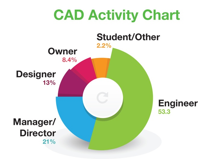 Who's Downloading CAD Files?